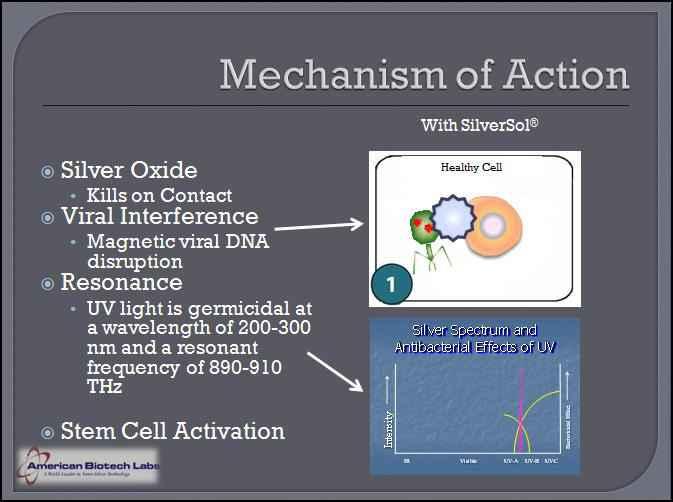 Nano-silver-mechanism